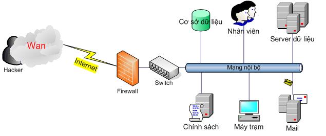 firewall-tuong-lua
