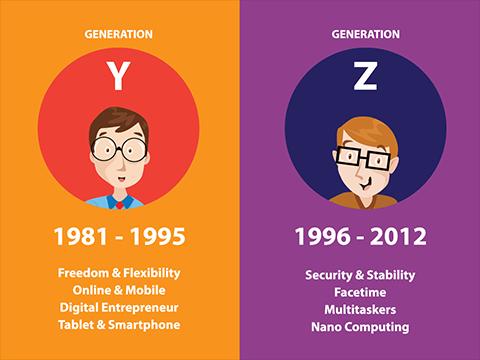 Xây dựng mối quan hệ khách hàng Gen Y & Z với CRM và dữ liệu