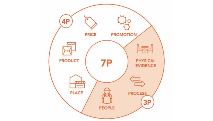 Khái quát Mô hình và Chiến lược 7P Marketing – Phạm vi ứng dụng của mô hình 7P marketing