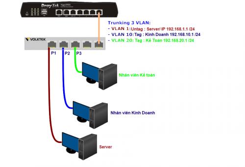 Hướng dẫn chia VLAN trên Switch VOLKTEK