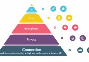 Hiểu User Engagement theo tháp Maslow như thế nào?