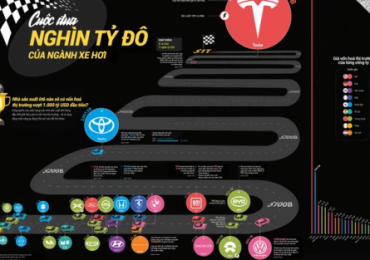 Cuộc đua nghìn tỷ đô' của ngành ôtô